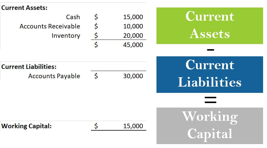 Working Capital Calculation