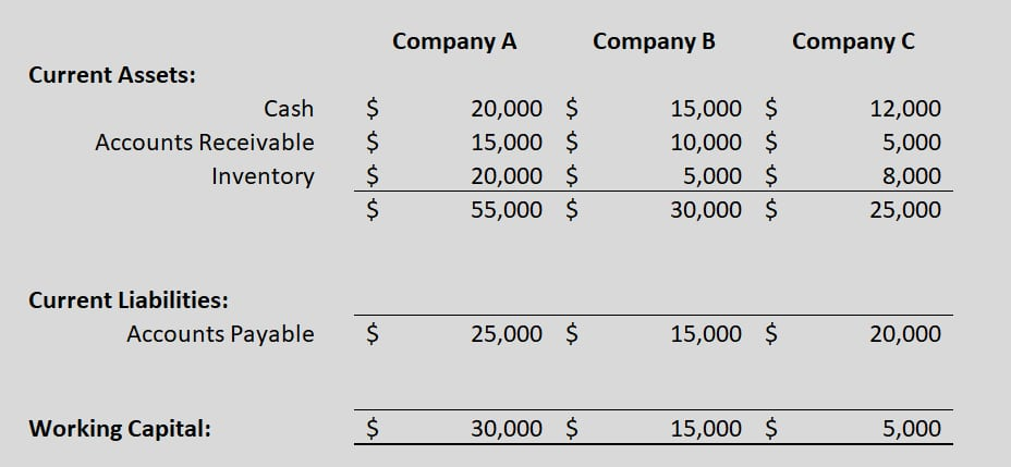 Working Capital Comparison