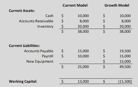 Working Capital Growth Model