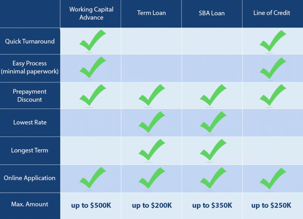 Business Funding Options Comparison Chart