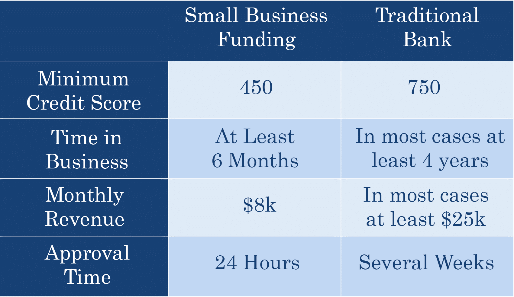 Small Business Funding vs Traditional Bank Comparison