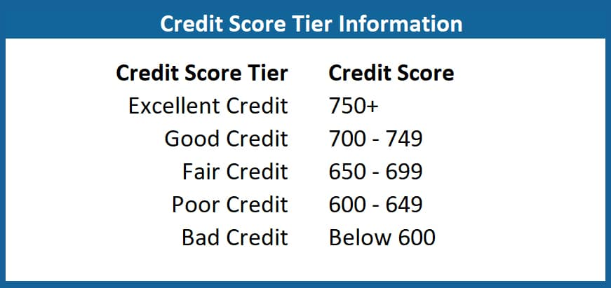Excellent to Bad Credit Score Tier Info