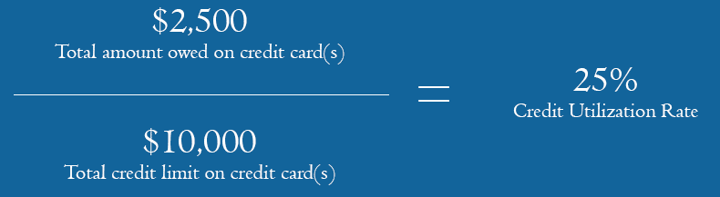 Credit Utilization Rate equation