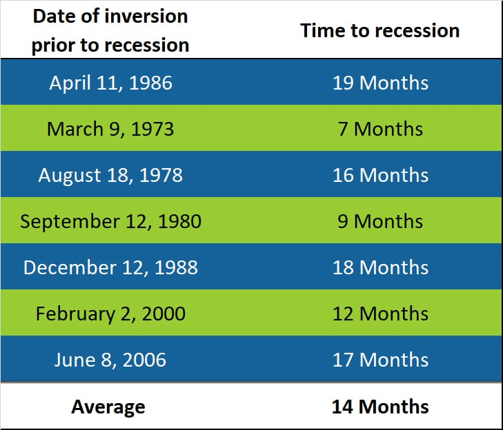 Historical Inverted Curve Dates