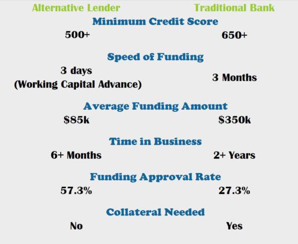 Comparison chart of alternative lender vs a traditional bank