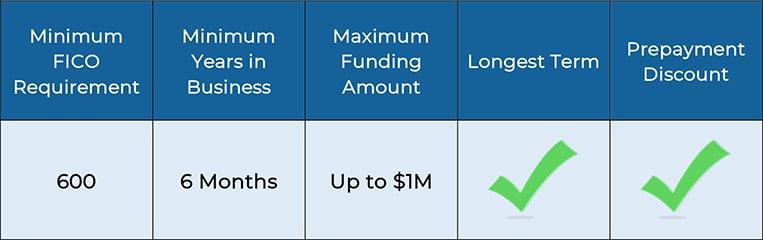 Equipment Financing Requirements