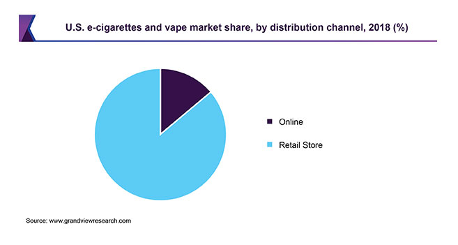 Pie graph of E-cigarette and vape market share by channel