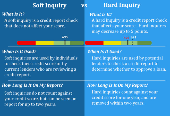 Differences between a soft inquiry credit pull and a hard inquiry credit pull