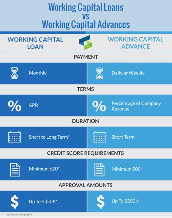 Working capital loan vs working capital advance infographic