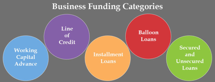List of 5 business funding categories