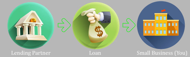 Step by step process for how an SBA Loan works