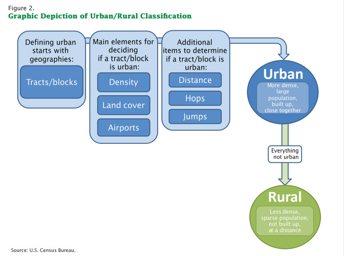 Graph depiction of urban-rural classification