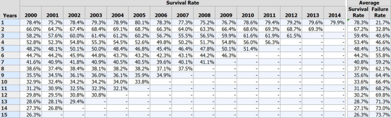 Chart showing business survival rate by year
