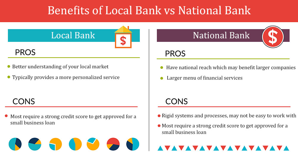 Infographic showing pros and cons of Local banks vs National banks