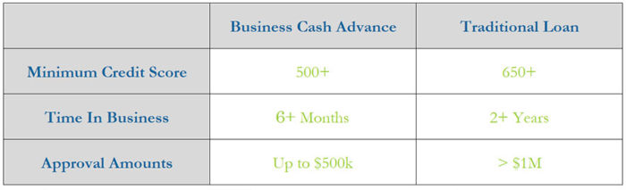 Chart comparing the requirements of a traditional loan versus a business cash advance