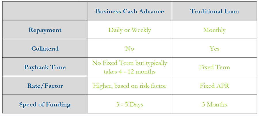 List of major differences between tradition loan and a business cash advance