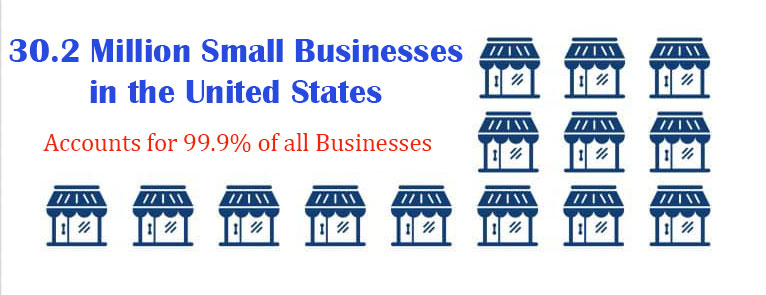Infographic showing number of small businesses in the United States