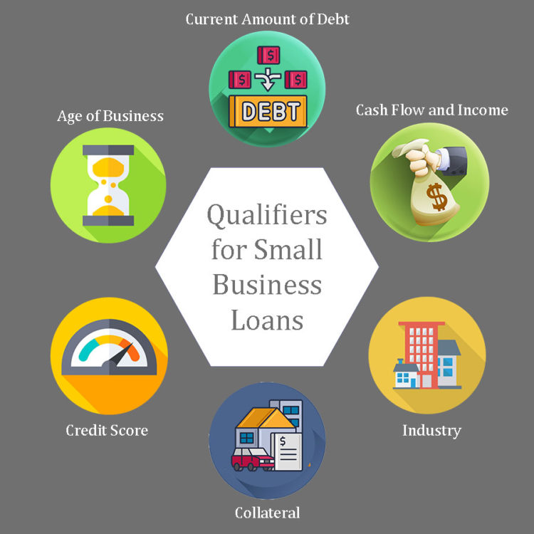 Graph showing main qualifiers for small business loans