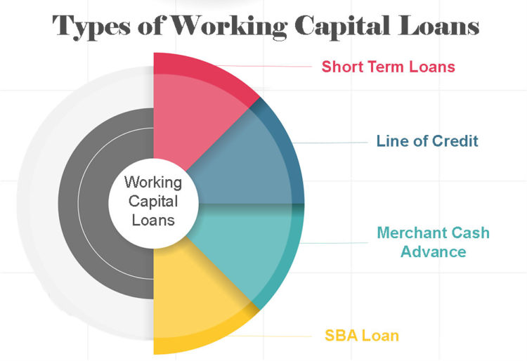 Types of working capital loans graphic