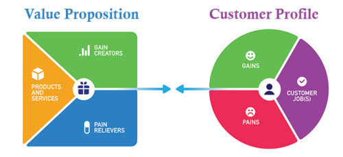 Value proposition and customer profile charts