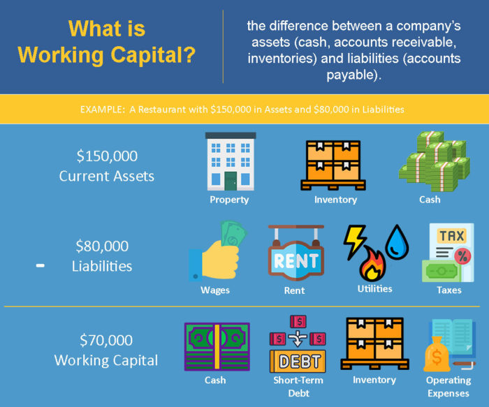 Infographic on what is working capital